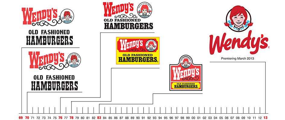 Ошибка в логотипе Wendy's, неудачный и плохой логотип